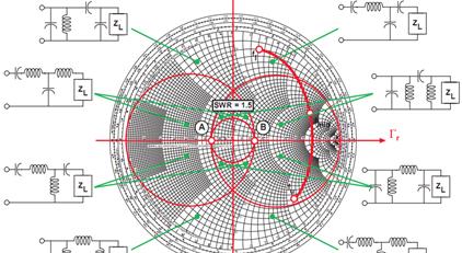 طراحی مدارات فرکانس بالا